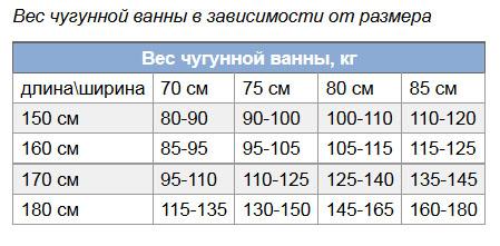 Сколько весит чугунная ванна, изготовленная современными отечественными производителями